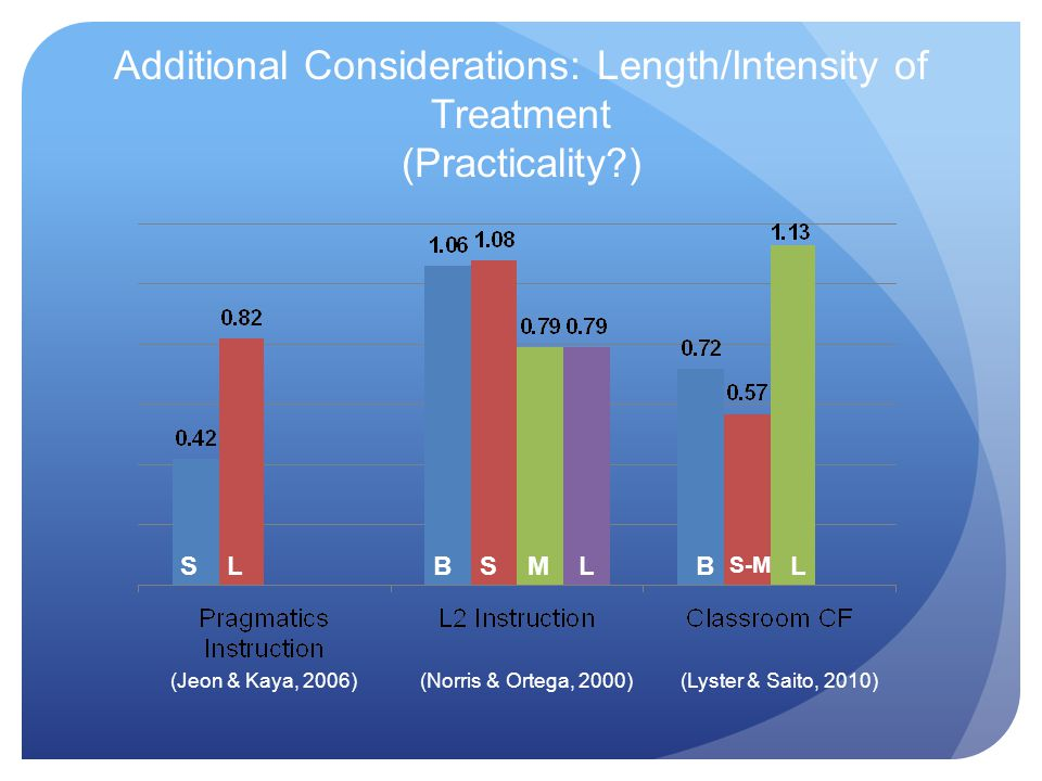Additional Considerations: Length/Intensity of Treatment (Practicality ) (Jeon & Kaya, 2006)(Norris & Ortega, 2000) (Lyster & Saito, 2010) SLLSBMB S-M L