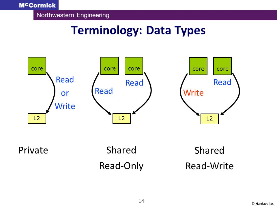 © Hardavellas 14 Terminology: Data Types core L2 core L2 core L2 core Read or Write Read Write Private Shared Read-Only Shared Read-Write