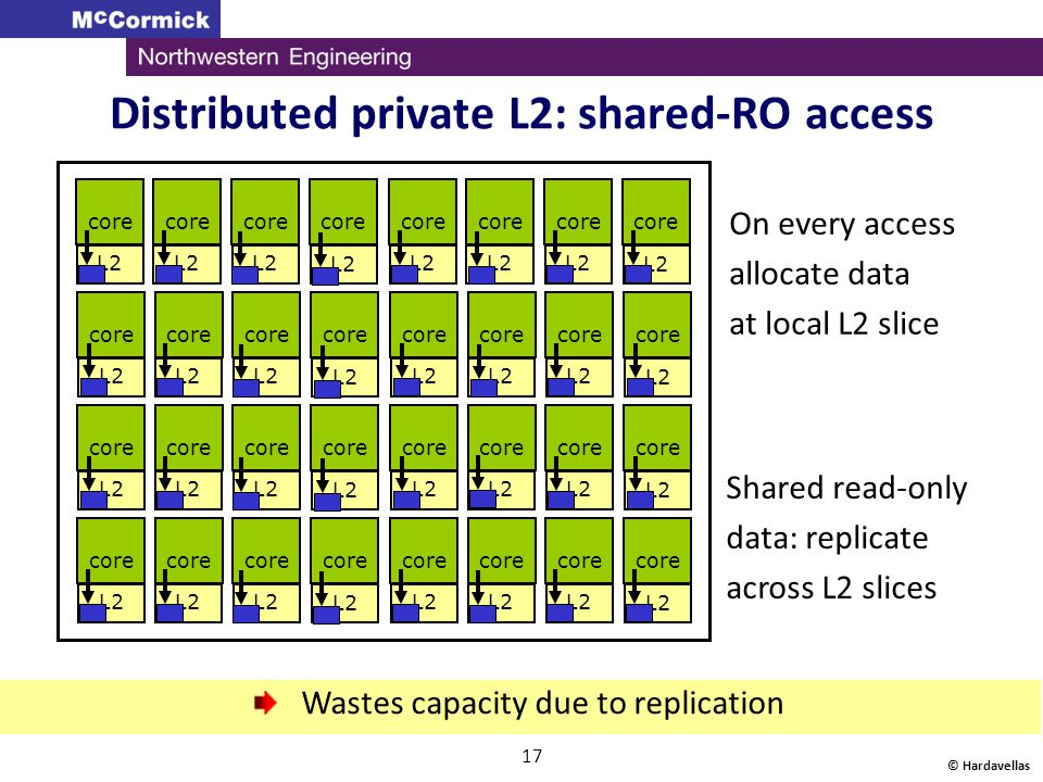 © Hardavellas 17 L2 Distributed private L2: shared-RO access core L2 core L2 core L2 core L2 core L2 core L2 core L2 core L2 Wastes capacity due to re