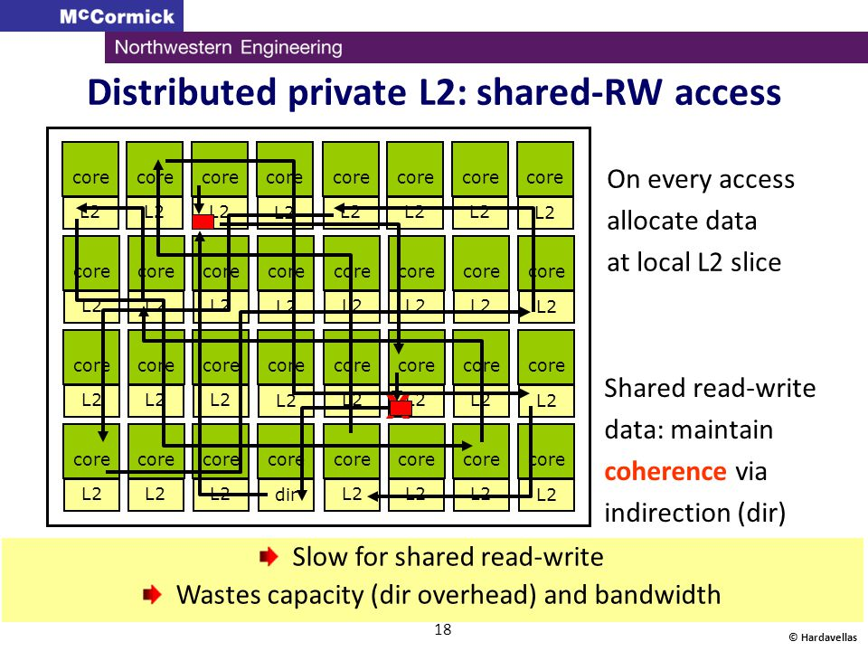 © Hardavellas 18 Distributed private L2: shared-RW access core L2 core L2 core L2 core L2 core L2 core L2 core L2 dir core L2 Slow for shared read-wri