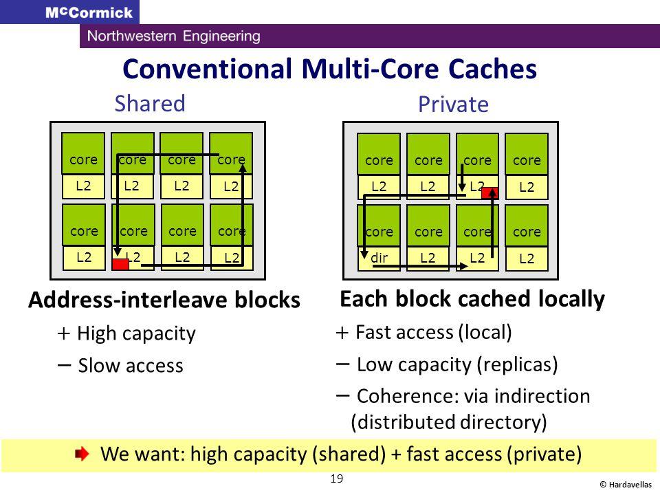 © Hardavellas 19 Conventional Multi-Core Caches core L2 core L2 core L2 core dirL2 We want: high capacity (shared) + fast access (private) Private Sha
