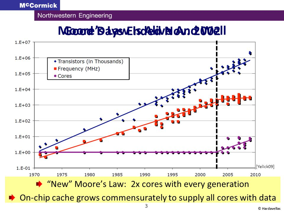 """© Hardavellas 3 Good Days Ended Nov. 2002 [Yelick09] """"New"""" Moore's Law: 2x cores with every generation On-chip cache grows commensurately to supply al"""