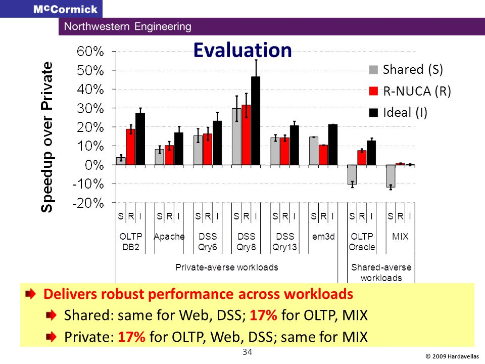 © 2009 Hardavellas 34 Evaluation Delivers robust performance across workloads Shared: same for Web, DSS; 17% for OLTP, MIX Private: 17% for OLTP, Web,