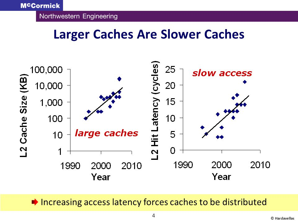 © Hardavellas 5 Cache design trends Balance cache slice access with network latency As caches become bigger, they get slower: Split cache into smaller slices :