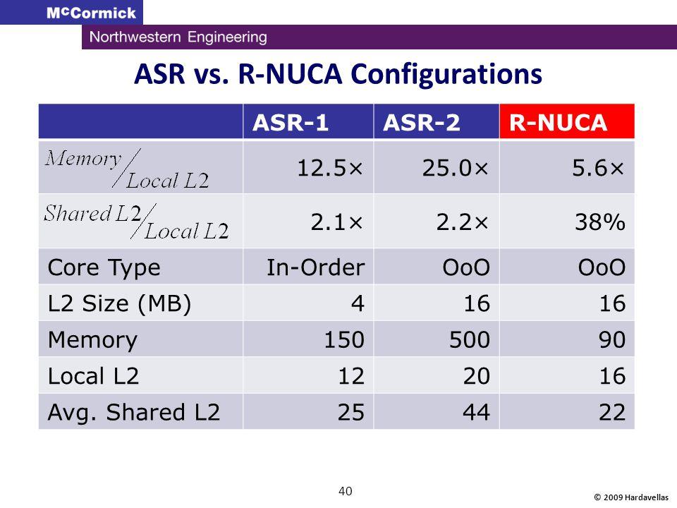 © 2009 Hardavellas 40 ASR vs. R-NUCA Configurations ASR-1ASR-2R-NUCA 12.5×25.0×5.6× 2.1×2.2×38% Core TypeIn-OrderOoO L2 Size (MB)416 Memory15050090 Lo