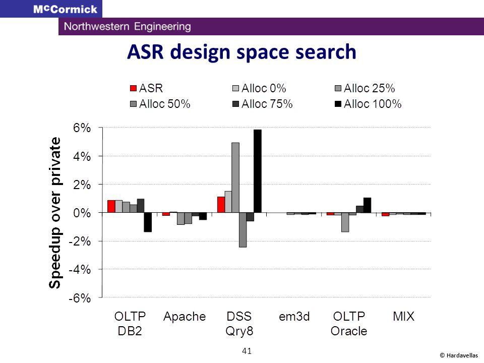 © Hardavellas 41 ASR design space search
