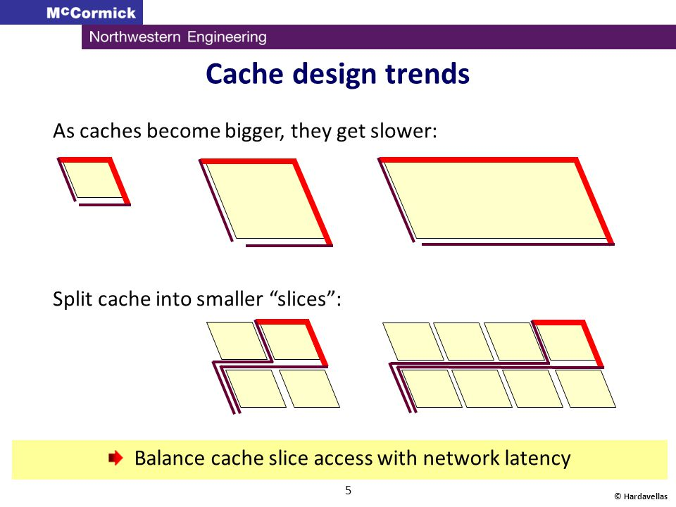 © Hardavellas 6 core Modern Caches: Distributed Split cache into slices , distribute across die L2 core