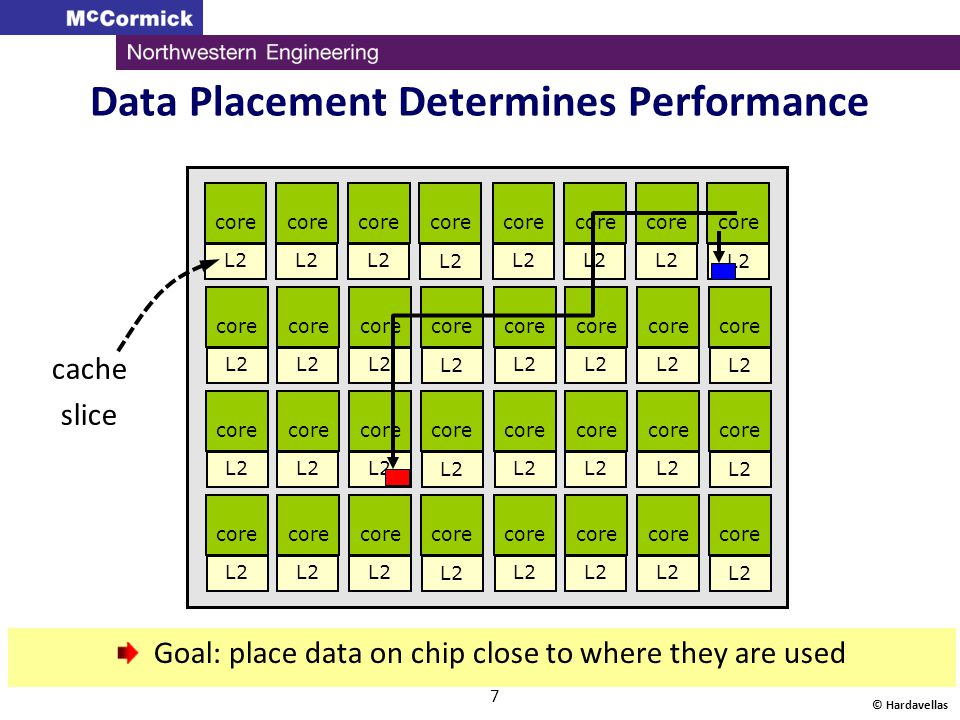 Data Placement Determines Performance © Hardavellas 7 core L2 core L2 core L2 core L2 core L2 core L2 core L2 core L2 Goal: place data on chip close t