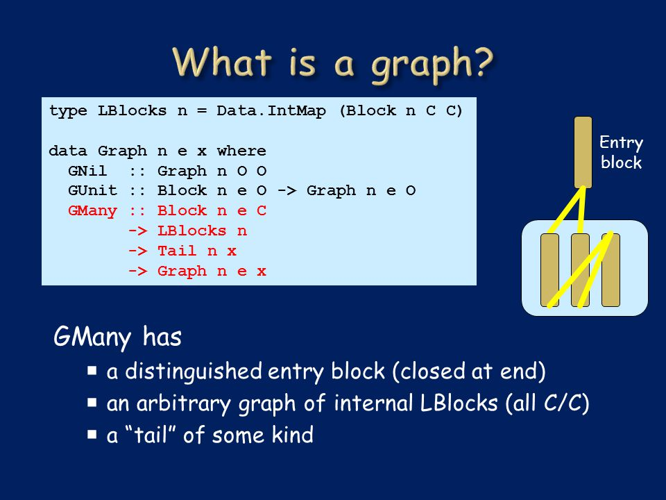 type LBlocks n = Data.IntMap (Block n C C) data Graph n e x where GNil :: Graph n O O GUnit :: Block n e O -> Graph n e O GMany :: Block n e C -> LBlocks n -> Tail n x -> Graph n e x GMany has  a distinguished entry block (closed at end)  an arbitrary graph of internal LBlocks (all C/C)  a tail of some kind Entry block