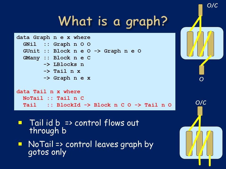 data Graph n e x where GNil :: Graph n O O GUnit :: Block n e O -> Graph n e O GMany :: Block n e C -> LBlocks n -> Tail n x -> Graph n e x data Tail n x where NoTail :: Tail n C Tail :: BlockId -> Block n C O -> Tail n O  Tail id b => control flows out through b  NoTail => control leaves graph by gotos only O/C O