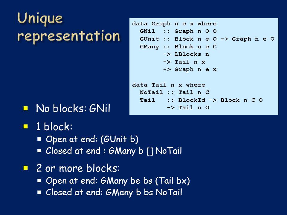  No blocks: GNil  1 block:  Open at end: (GUnit b)  Closed at end : GMany b [] NoTail  2 or more blocks:  Open at end: GMany be bs (Tail bx)  Closed at end: GMany b bs NoTail data Graph n e x where GNil :: Graph n O O GUnit :: Block n e O -> Graph n e O GMany :: Block n e C -> LBlocks n -> Tail n x -> Graph n e x data Tail n x where NoTail :: Tail n C Tail :: BlockId -> Block n C O -> Tail n O