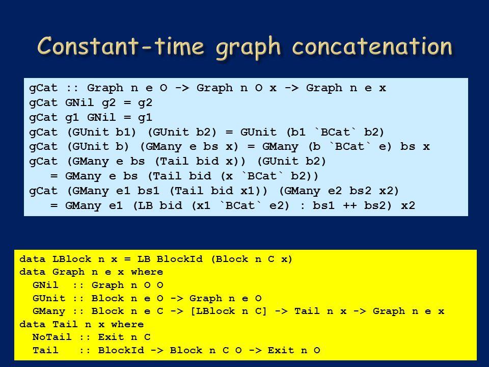 gCat :: Graph n e O -> Graph n O x -> Graph n e x gCat GNil g2 = g2 gCat g1 GNil = g1 gCat (GUnit b1) (GUnit b2) = GUnit (b1 `BCat` b2) gCat (GUnit b) (GMany e bs x) = GMany (b `BCat` e) bs x gCat (GMany e bs (Tail bid x)) (GUnit b2) = GMany e bs (Tail bid (x `BCat` b2)) gCat (GMany e1 bs1 (Tail bid x1)) (GMany e2 bs2 x2) = GMany e1 (LB bid (x1 `BCat` e2) : bs1 ++ bs2) x2 data LBlock n x = LB BlockId (Block n C x) data Graph n e x where GNil :: Graph n O O GUnit :: Block n e O -> Graph n e O GMany :: Block n e C -> [LBlock n C] -> Tail n x -> Graph n e x data Tail n x where NoTail :: Exit n C Tail :: BlockId -> Block n C O -> Exit n O