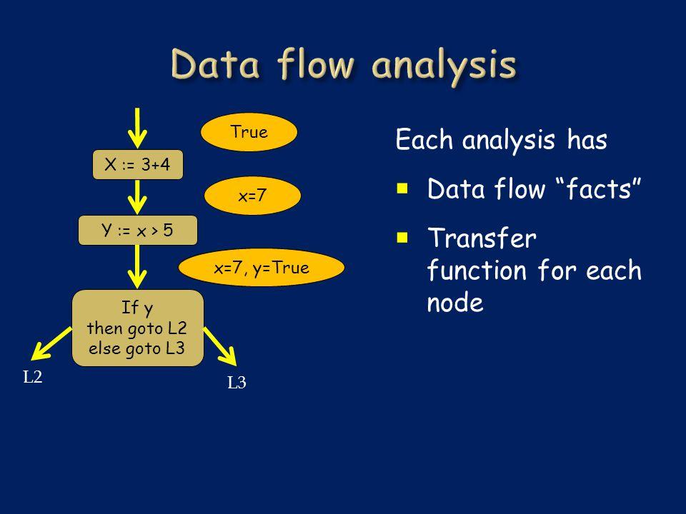 Each analysis has  Data flow facts  Transfer function for each node X := 3+4 Y := x > 5 If y then goto L2 else goto L3 L3 L2 True x=7 x=5, y=Truex=7, y=True