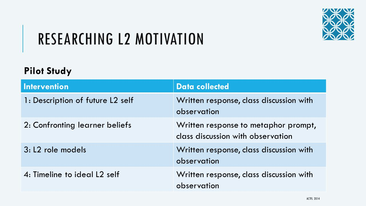 RESEARCHING L2 MOTIVATION InterventionData collected 1: Description of future L2 selfWritten response, class discussion with observation 2: Confronting learner beliefsWritten response to metaphor prompt, class discussion with observation 3: L2 role modelsWritten response, class discussion with observation 4: Timeline to ideal L2 selfWritten response, class discussion with observation ACTFL 2014 Pilot Study