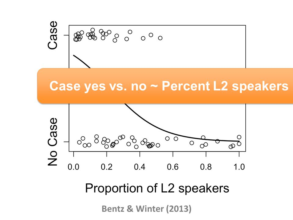 Bentz & Winter (2013) Case yes vs. no ~ Percent L2 speakers