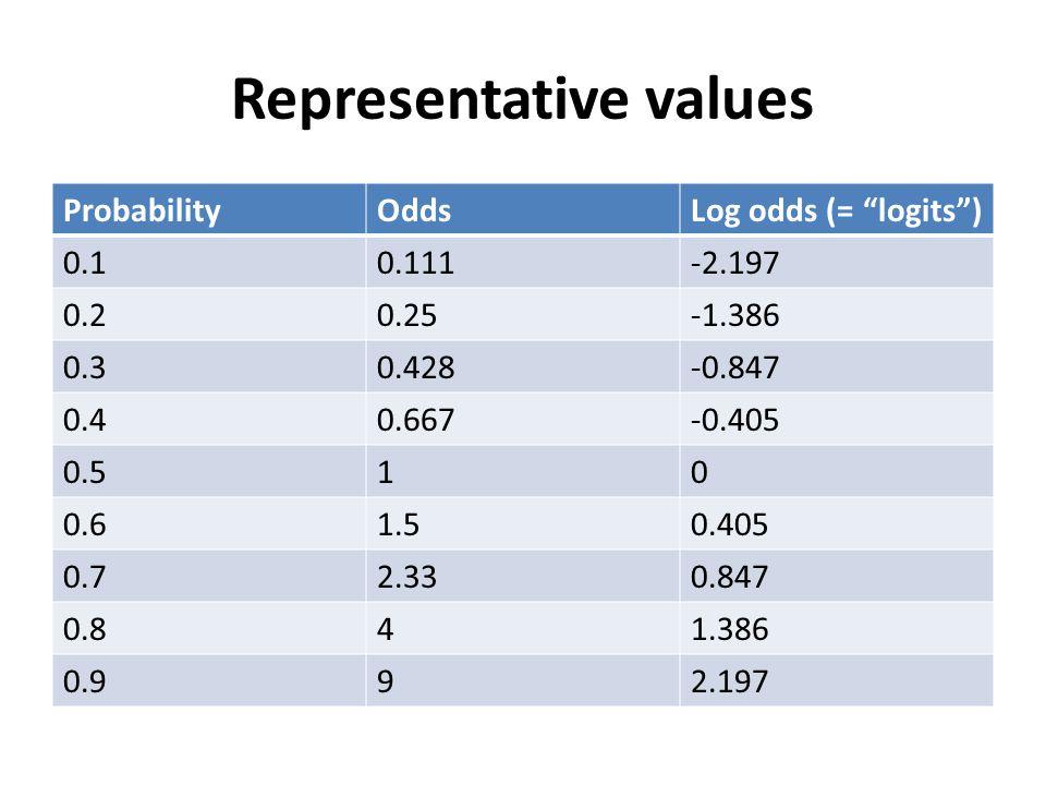 Representative values ProbabilityOddsLog odds (= logits ) 0.10.111-2.197 0.20.25-1.386 0.30.428-0.847 0.40.667-0.405 0.510 0.61.50.405 0.72.330.847 0.841.386 0.992.197