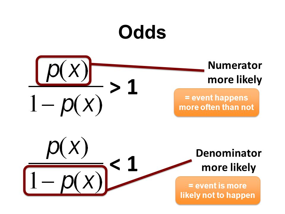 Odds > 1 < 1 Numerator more likely Denominator more likely = event happens more often than not = event is more likely not to happen