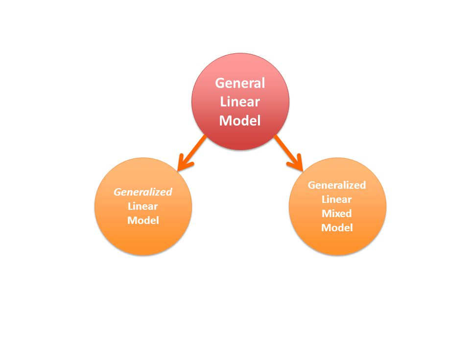 General Linear Model General Linear Model Generalized Linear Model Generalized Linear Model Generalized Linear Mixed Model