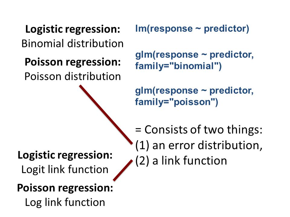 = Generalizing the General Linear Model to cases that don't include continuous response variables (in particular categorical ones) = Consists of two things: (1) an error distribution, (2) a link function Logistic regression: Binomial distribution Poisson regression: Poisson distribution Logistic regression: Logit link function Poisson regression: Log link function lm(response ~ predictor) glm(response ~ predictor, family= binomial ) glm(response ~ predictor, family= poisson )