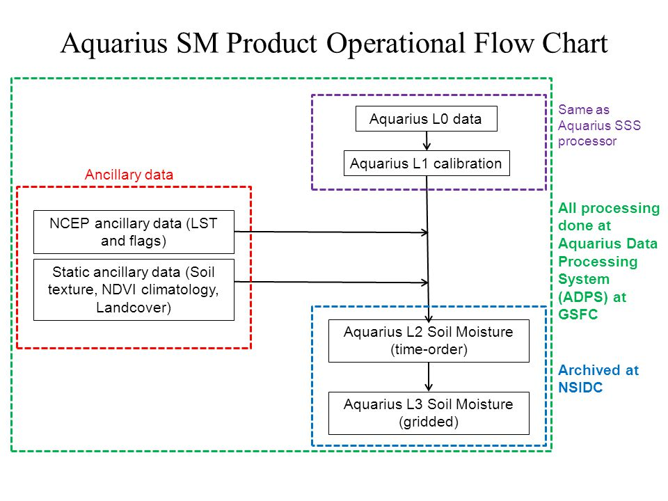 Aquarius SM Product Operational Flow Chart Aquarius L0 data Aquarius L1 calibration Aquarius L2 Soil Moisture (time-order) Aquarius L3 Soil Moisture (gridded) Ancillary data Same as Aquarius SSS processor All processing done at Aquarius Data Processing System (ADPS) at GSFC Archived at NSIDC NCEP ancillary data (LST and flags) Static ancillary data (Soil texture, NDVI climatology, Landcover)