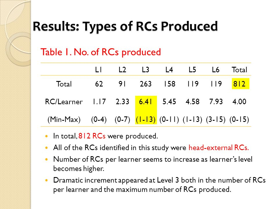 Results: Types of RCs Produced Table 1. No. of RCs produced In total, 812 RCs were produced. All of the RCs identified in this study were head-externa