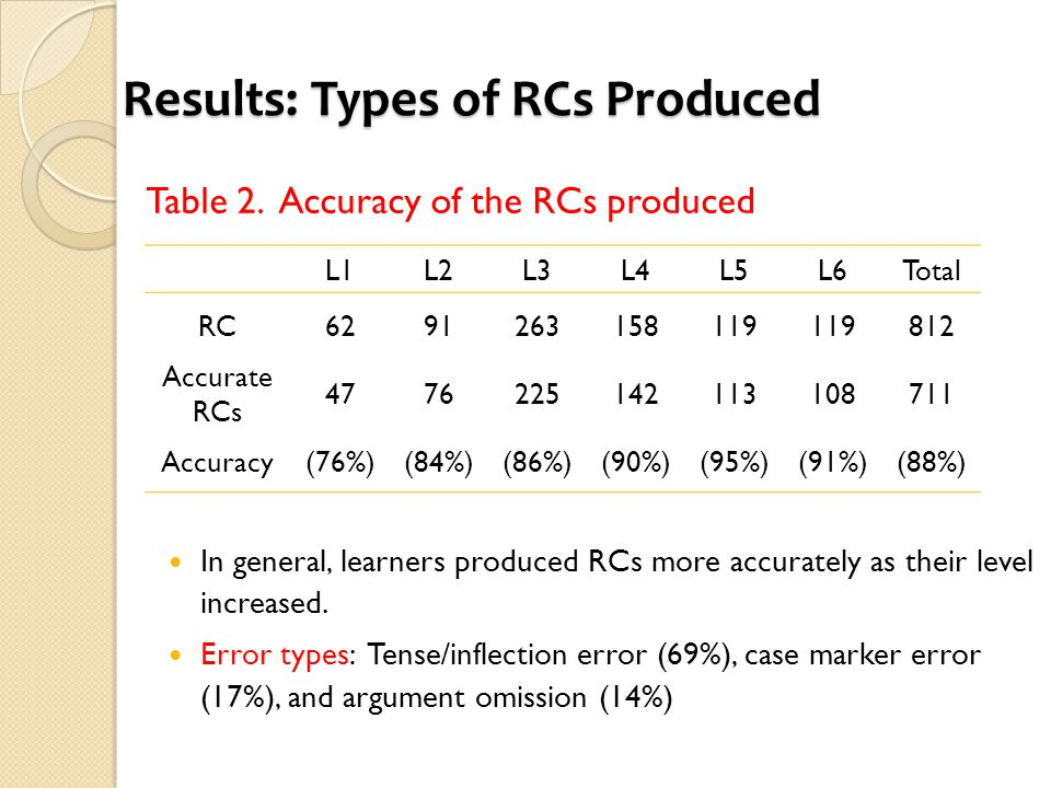 Results: Types of RCs Produced Table 2. Accuracy of the RCs produced In general, learners produced RCs more accurately as their level increased. Error