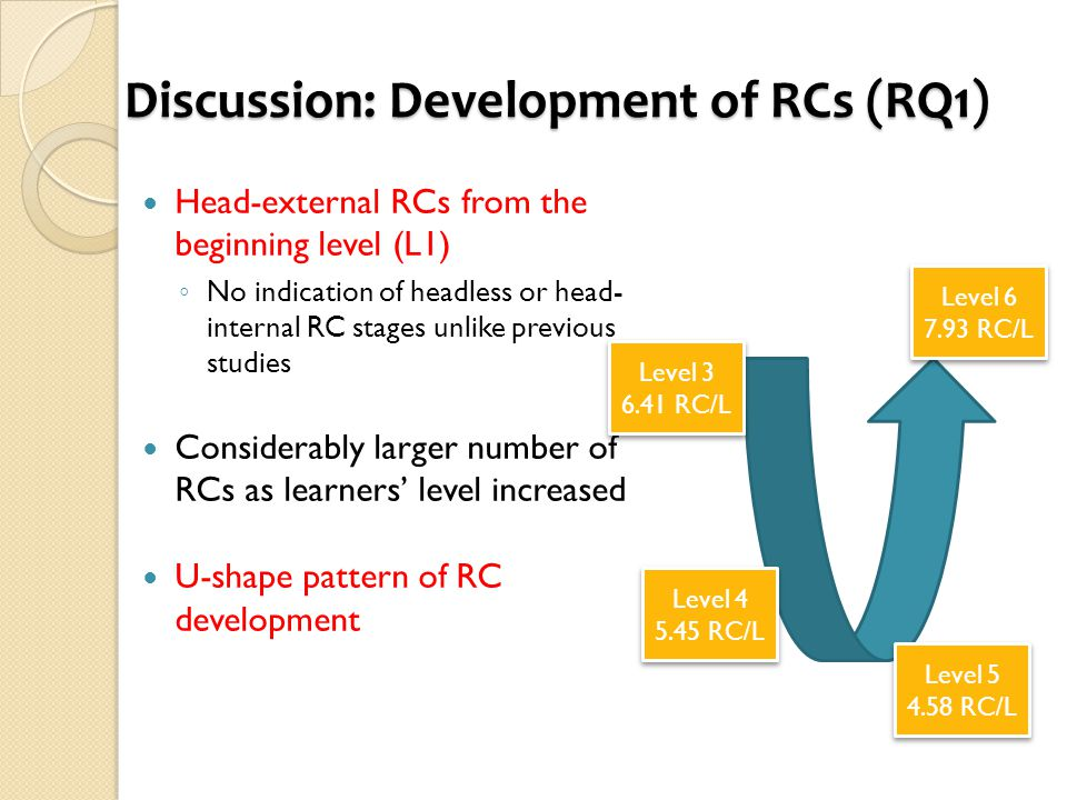 Discussion: Development of RCs (RQ1) Head-external RCs from the beginning level (L1) ◦ No indication of headless or head- internal RC stages unlike previous studies Considerably larger number of RCs as learners' level increased U-shape pattern of RC development Level 3 6.41 RC/L Level 3 6.41 RC/L Level 4 5.45 RC/L Level 4 5.45 RC/L Level 5 4.58 RC/L Level 5 4.58 RC/L Level 6 7.93 RC/L Level 6 7.93 RC/L