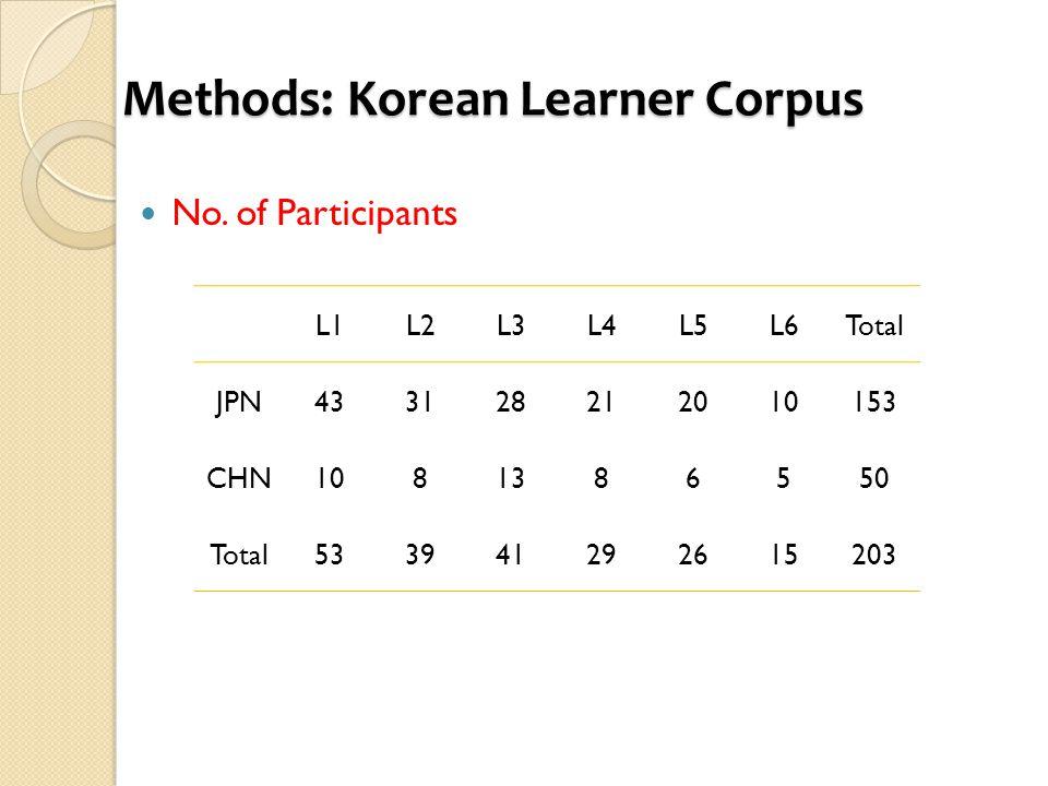 Methods: Korean Learner Corpus No.