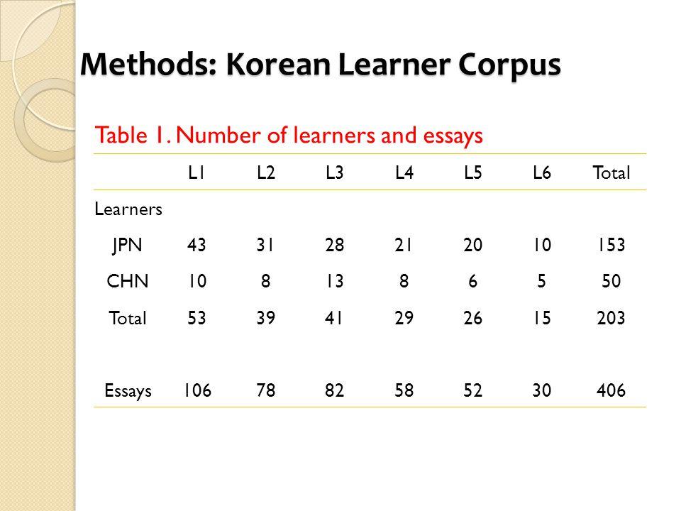 Methods: Korean Learner Corpus Table 1.