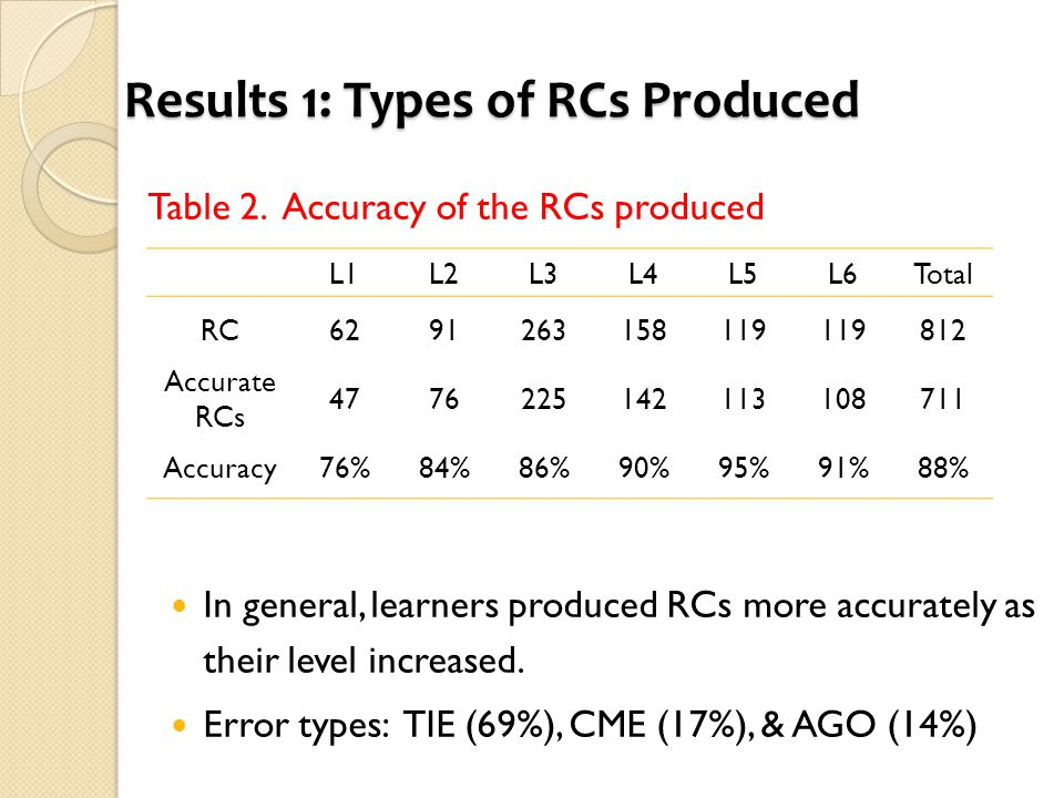 Results 1: Types of RCs Produced Table 2. Accuracy of the RCs produced In general, learners produced RCs more accurately as their level increased. Err