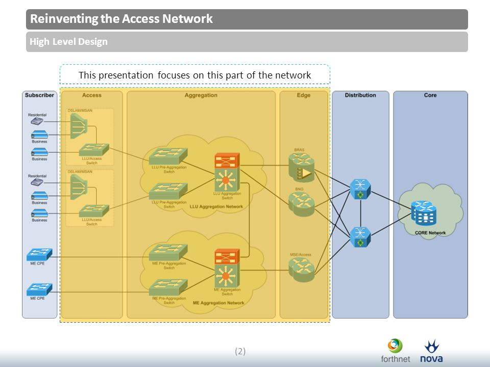 Reinventing the Access Network High Level Design (2)(2) This presentation focuses on this part of the network
