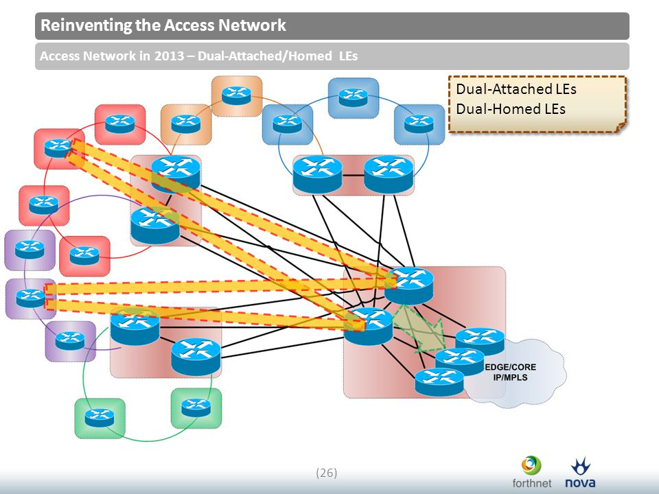 Reinventing the Access Network Access Network in 2013 – Dual-Attached/Homed LEs (26) Dual-Attached LEs Dual-Homed LEs Dual-Attached LEs Dual-Homed LEs