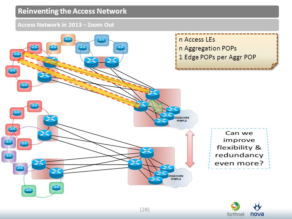 Reinventing the Access Network Access Network in 2013 – Zoom Out (28) n Access LEs n Aggregation POPs 1 Edge POPs per Aggr POP n Access LEs n Aggregation POPs 1 Edge POPs per Aggr POP