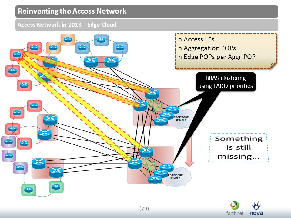 Reinventing the Access Network Access Network in 2013 – Edge Cloud (29) n Access LEs n Aggregation POPs n Edge POPs per Aggr POP n Access LEs n Aggreg