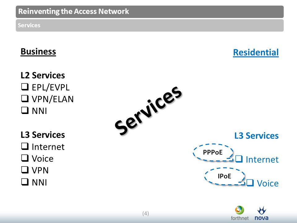 Reinventing the Access Network Services (4)(4) Business L2 Services  EPL/EVPL  VPN/ELAN  NNI L3 Services  Internet  Voice  VPN  NNI PPPoE IPoE