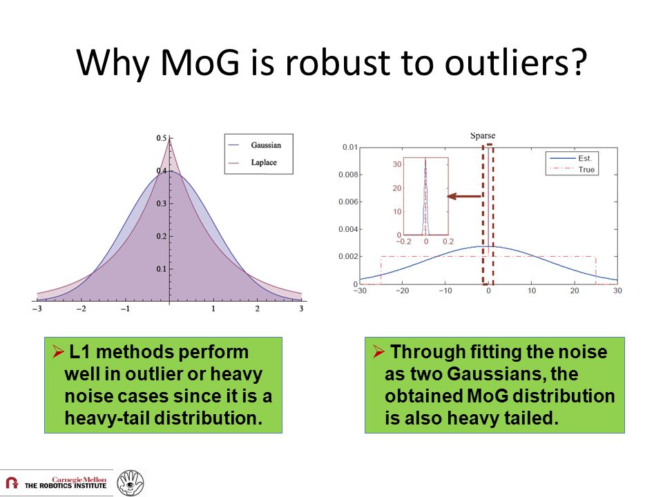 Why MoG is robust to outliers?  L1 methods perform well in outlier or heavy noise cases since it is a heavy-tail distribution.  Through fitting the