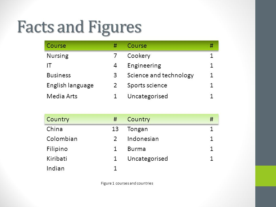 Facts and Figures Figure 1 courses and countries