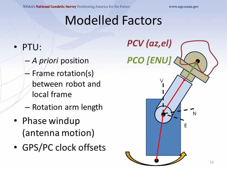 Modelled Factors E N V PCO [ENU] PCV (az,el) PTU: – A priori position – Frame rotation(s) between robot and local frame – Rotation arm length Phase windup (antenna motion) GPS/PC clock offsets 14
