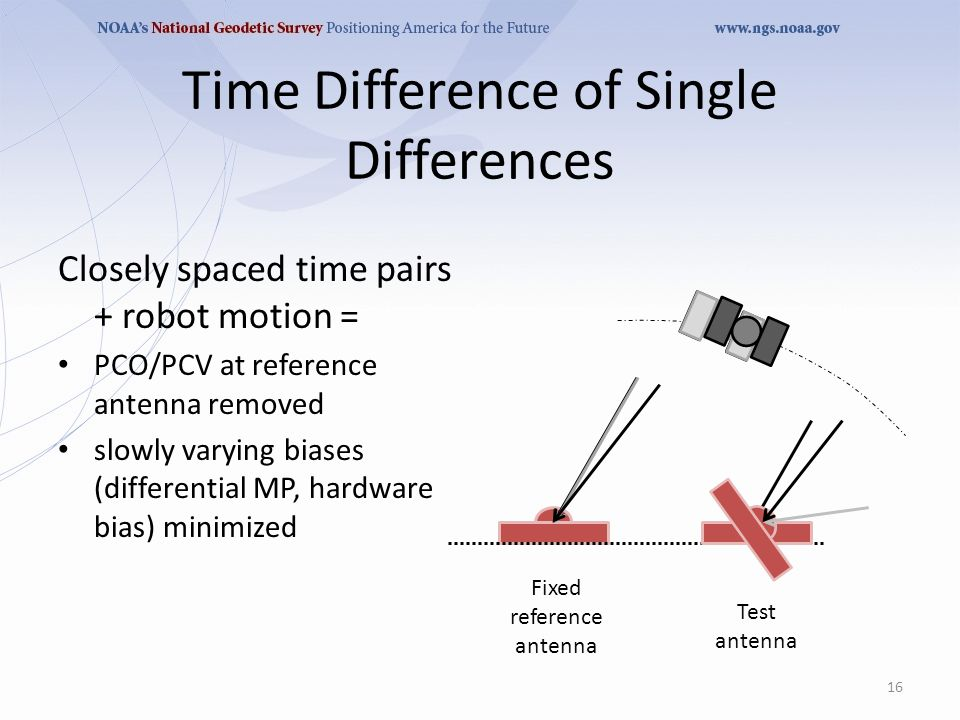 Time Difference of Single Differences Closely spaced time pairs + robot motion = PCO/PCV at reference antenna removed slowly varying biases (differential MP, hardware bias) minimized 16 Fixed reference antenna Test antenna