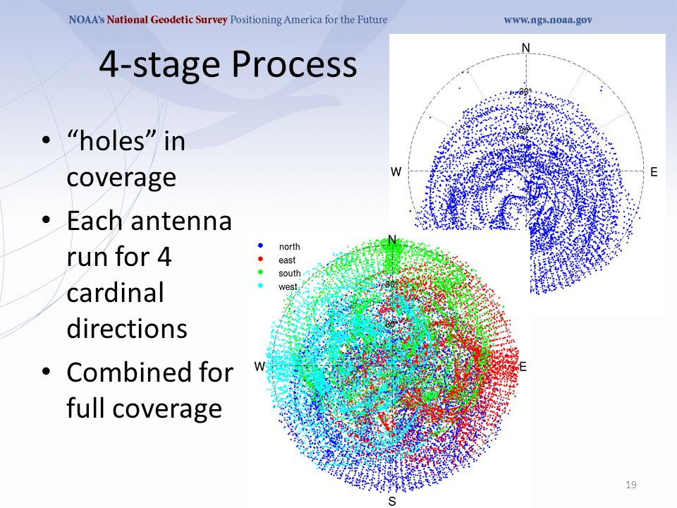 4-stage Process holes in coverage Each antenna run for 4 cardinal directions Combined for full coverage 19