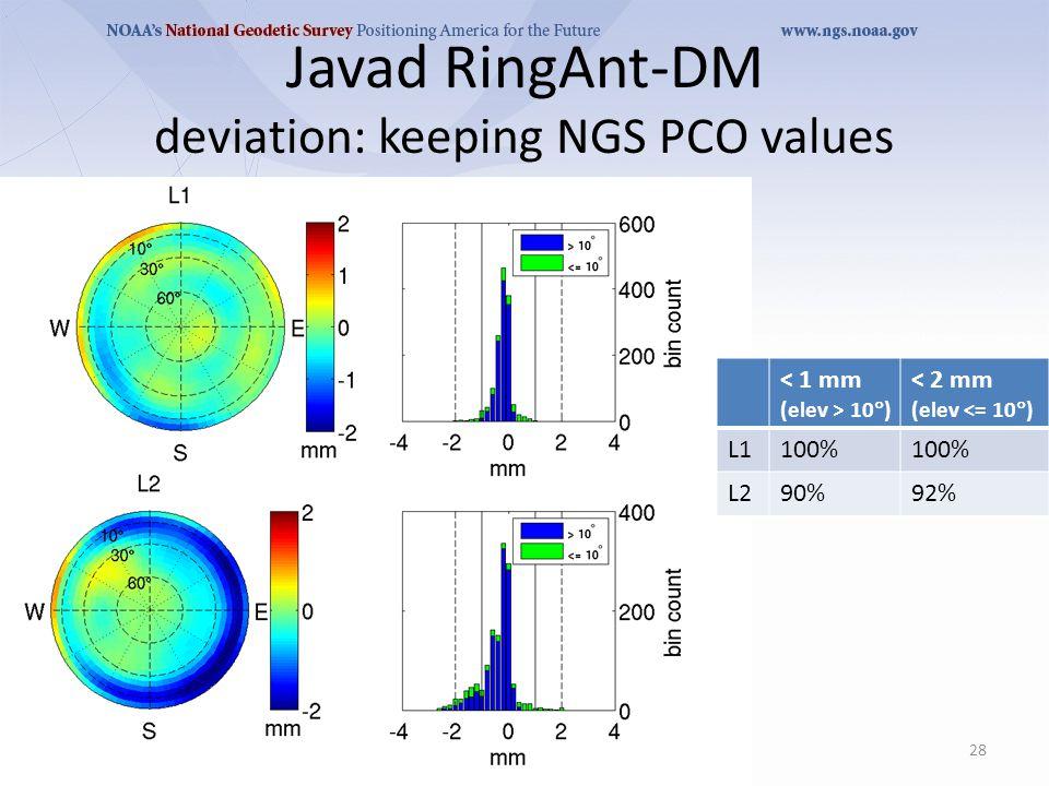 Javad RingAnt-DM deviation: keeping NGS PCO values 28 < 1 mm (elev > 10  ) < 2 mm (elev <= 10  ) L1100% L290%92%