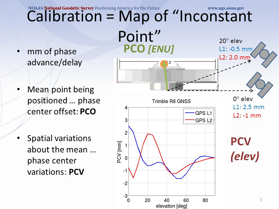 Calibration = Map of Inconstant Point mm of phase advance/delay Mean point being positioned … phase center offset: PCO Spatial variations about the mean … phase center variations: PCV 5 0  elev L1: 2.5 mm L2: -1 mm 20  elev L1: -0.5 mm L2: 2.0 mm PCO [ENU] PCV (elev)
