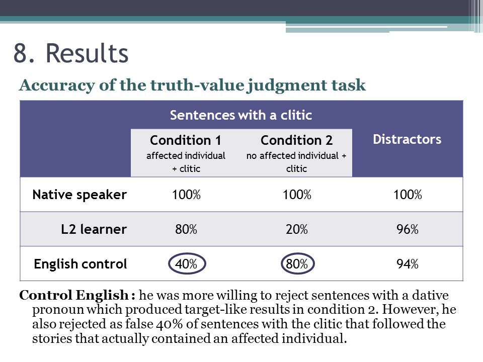 8. Results Control English : he was more willing to reject sentences with a dative pronoun which produced target-like results in condition 2. However,