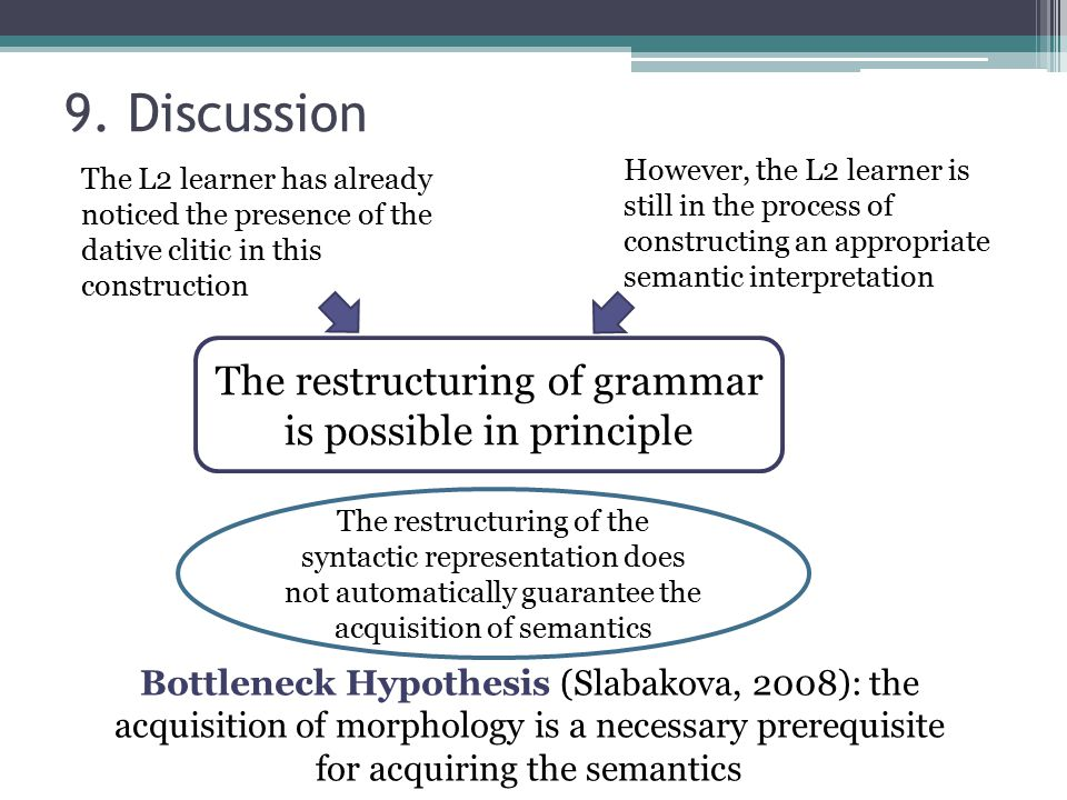 9. Discussion The restructuring of grammar is possible in principle Bottleneck Hypothesis (Slabakova, 2008): the acquisition of morphology is a necess