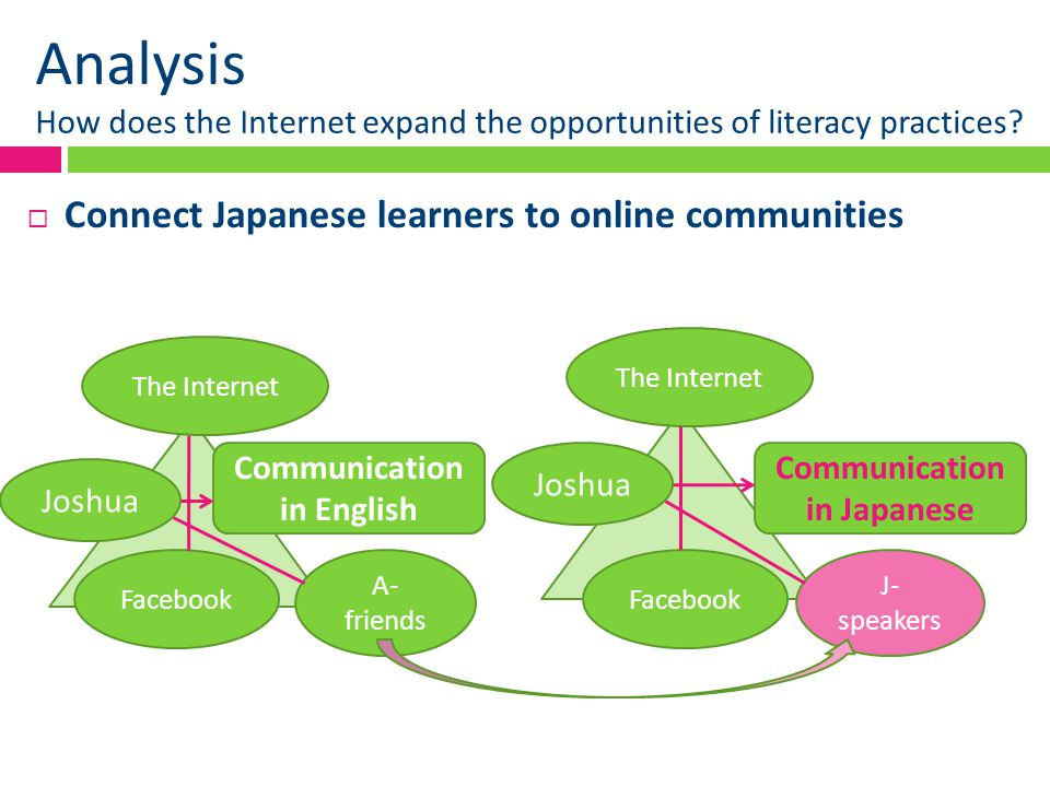 Analysis How does the Internet expand the opportunities of literacy practices?  Connect Japanese learners to online communities Facebook Joshua A- fr