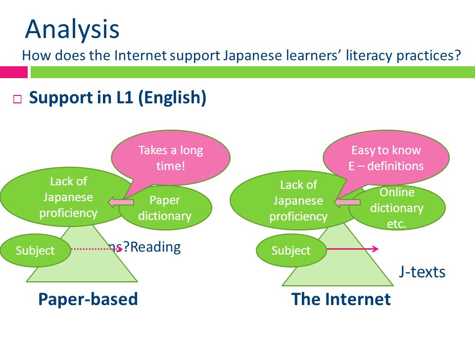 Analysis How does the Internet support Japanese learners' literacy practices?  Support in L1 (English) Nothing happens?Reading J-texts Paper-based Th