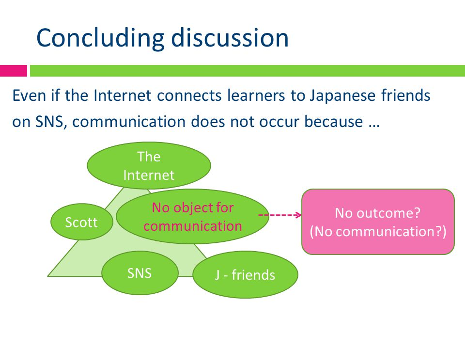 Concluding discussion Even if the Internet connects learners to Japanese friends on SNS, communication does not occur because … Scott SNS J - friends The Internet No object for communication No outcome.