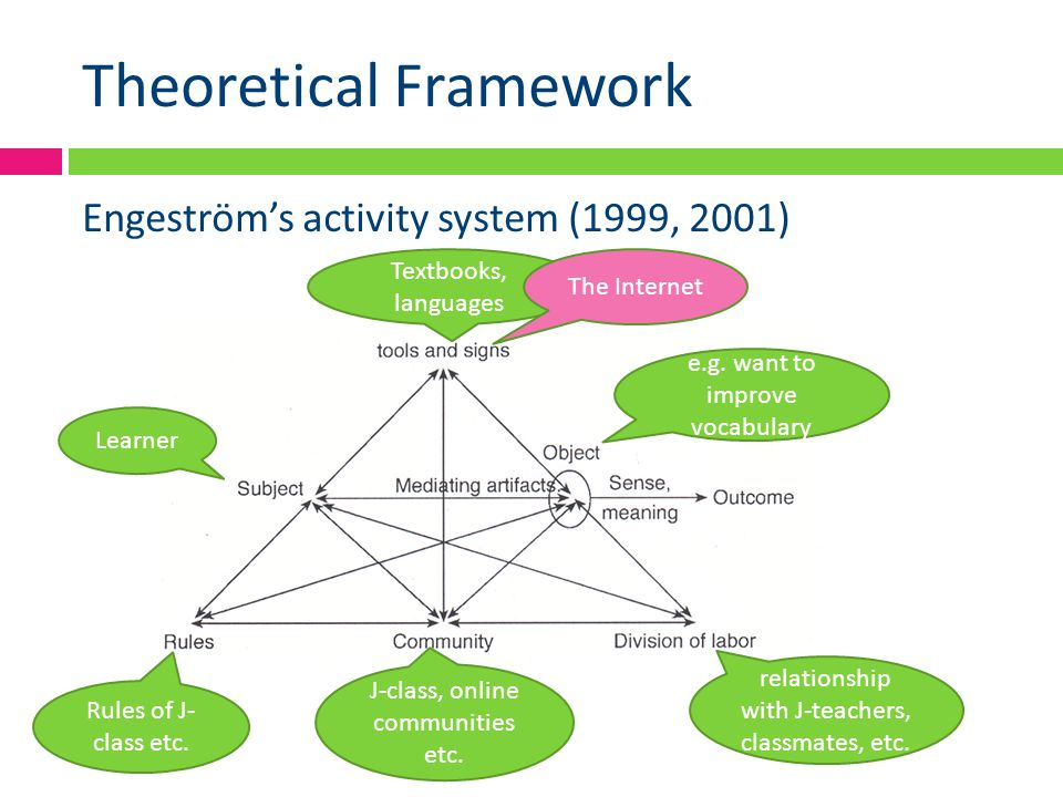 Theoretical Framework Engeström's activity system (1999, 2001) J-class, online communities etc.