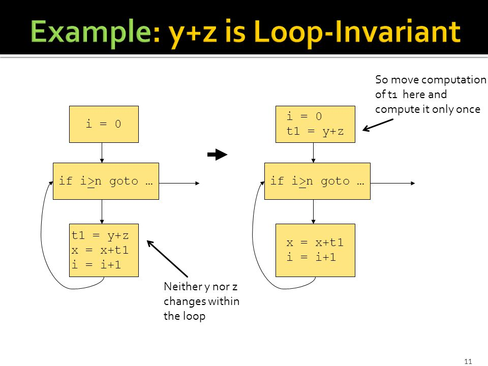 11 i = 0 if i>n goto … t1 = y+z x = x+t1 i = i+1 i = 0 t1 = y+z if i>n goto … x = x+t1 i = i+1 Neither y nor z changes within the loop So move computa