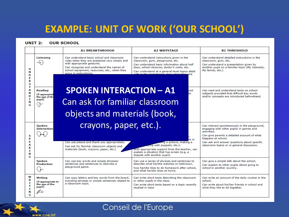 EXAMPLE: UNIT OF WORK ('OUR SCHOOL') SPOKEN INTERACTION – A1 Can ask for familiar classroom objects and materials (book, crayons, paper, etc.).